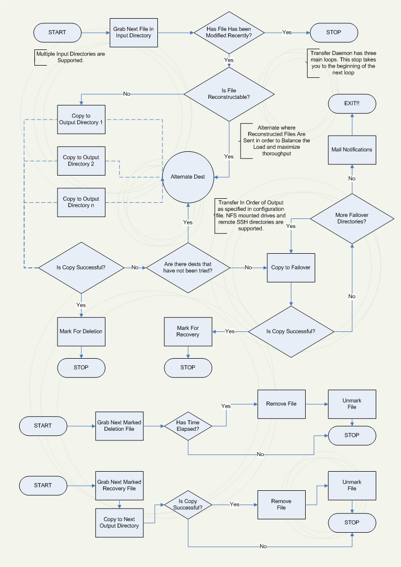 Transfer Daemon 1.0 Flowchart
